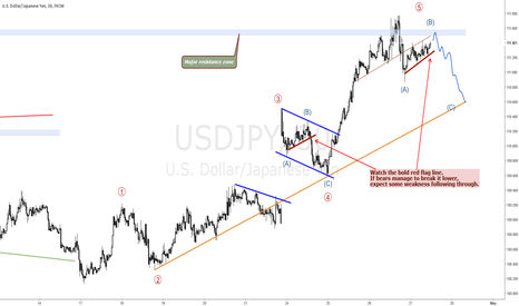 USDJPY: SELL USDJPY FOR A CORRECTIVE MOVE LOWER