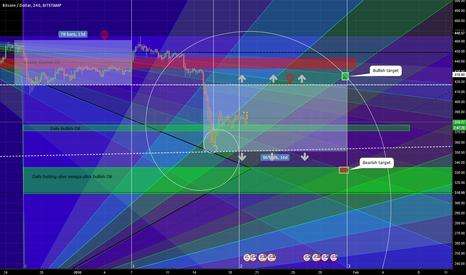 BTCUSD: Bitcoin tradingplan