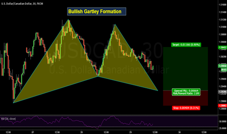 USDCAD: Bullish Gartley Formation on Dollar - Cad