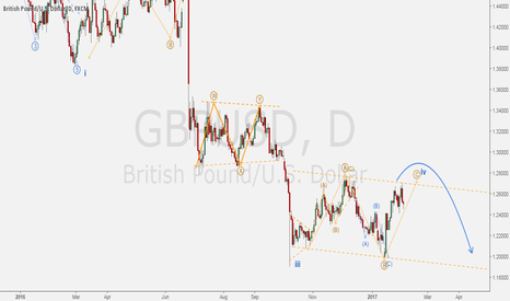 GBPUSD: GBPUSD - Daily consolidation near completion.