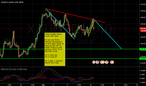 XAUUSD: Gold Double Wave Cycle Sell