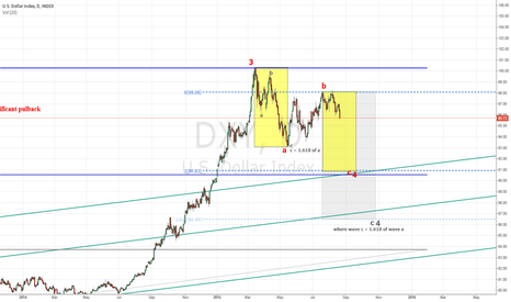 DXY: Once again: Severe USD Pullback Warning