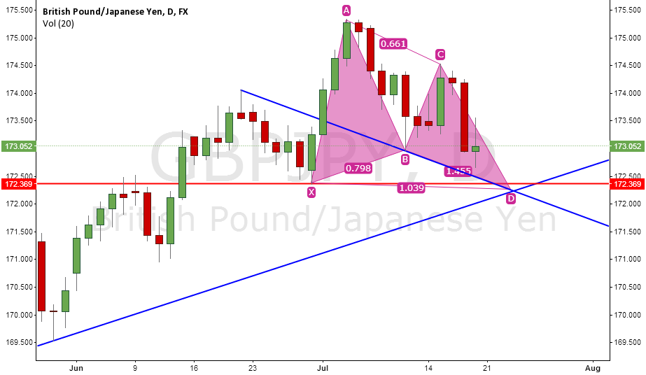 BULLISH BUTTERFLY PATTERN SUPPORTED BY TREND LINES SUPPORTS