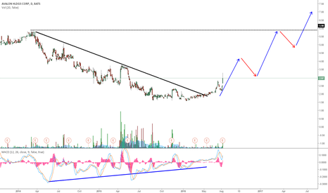 AWX: AWX - AVALON HLDGS POSSIBLE UPTREND ON DAILY
