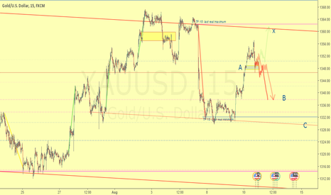 XAUUSD: Key moment. End of contraction.