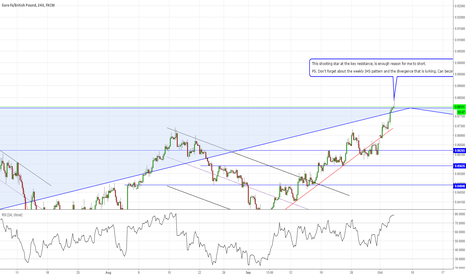 EURGBP: #EURGBP bears it is about time