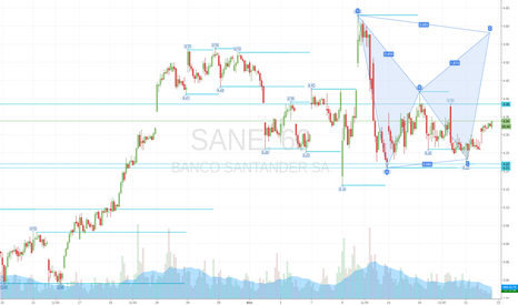 SAN: Bearish Bat on Santander