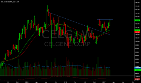 CELG: Thinkin I might add a little over 125...if it gets there.