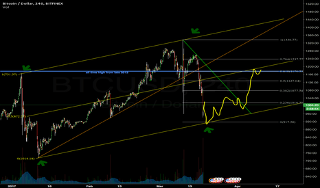 BTCUSD: Big channel playing out