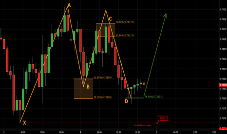 AUDUSD: AUDUSD - Bullish Gartley