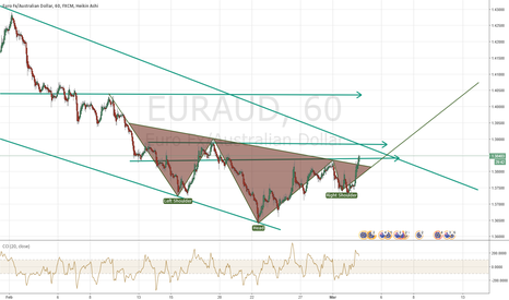 EURAUD: EURAUD Inverted H&S playing