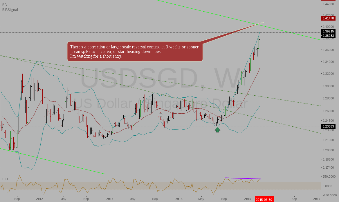 USDSGD: The top could be in, or close