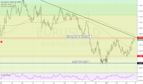 EURUSD: SELL EURUSD down to much lower levels