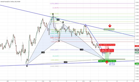 GBPUSD: GBPUSD - One final sell-off before Bat pattern completes