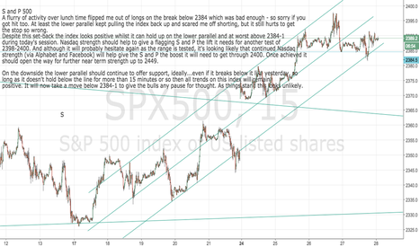 SPX500: S and P 500 still positive