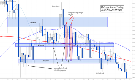 GBPNZD: Holidays Season Trading - Increased volatility and risk