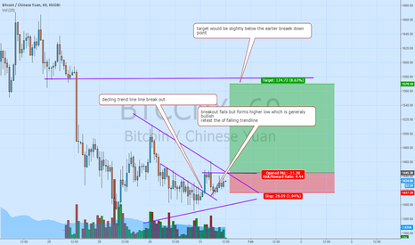 BTCCNY: Bitcoin shaping up a bit, although still to early to tell
