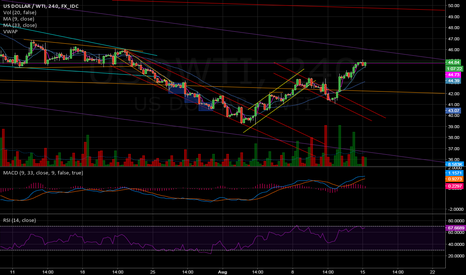 USDWTI: Top of Long term Channel