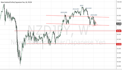 NZDJPY: NZDJPY COMPLEX HEAD & SHOULDER TOP