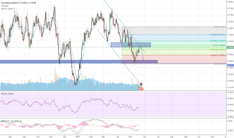 AUDUSD: AUD/USD : Down yet again?