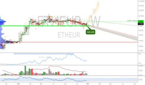ETHEUR: ETH: Gradually building a 20% account position