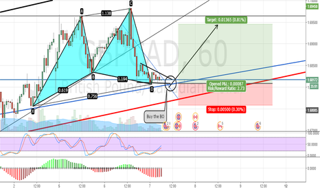 GBPCAD: GBPCAD Charts