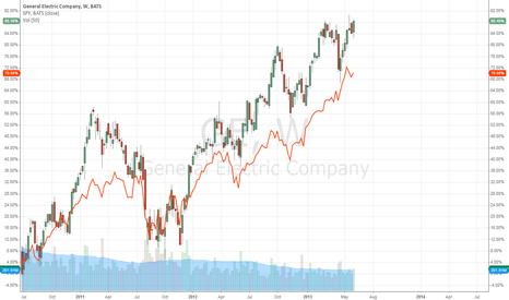 GE: GE Outperforms SPY