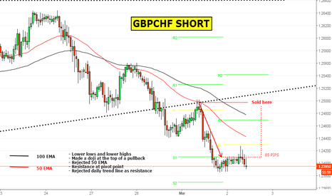 GBPCHF: Here's a tasty GBPCHF SHORT I took yesterday
