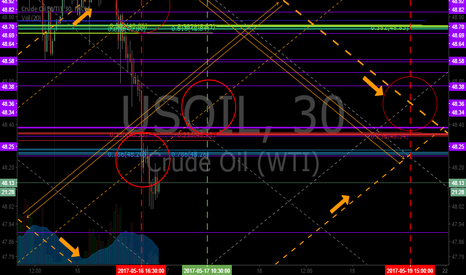 USOIL: Downward and upward channel choices (orange lines outside channe