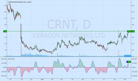 CRNT: CRNT