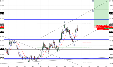 XAGUSD: Silver - Daily Outlook