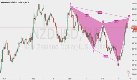 NZDUSD: Bear Cypher on NZDUSD 30 Mins