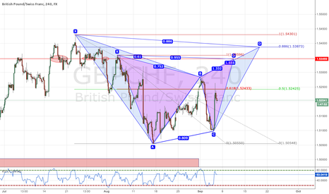 GBPCHF: Two Potential Short Patterns GBPCHF
