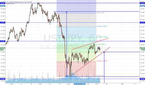 USDJPY: USD/JPY 上昇ウェッジ形成中か