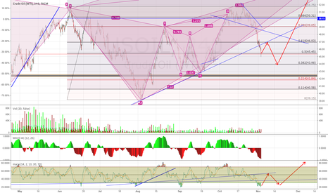 USOIL: USOIL Will Likely Bounce from Here and Then Drop