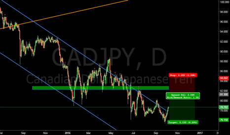 CADJPY: $CAD $JPY looking for short at 81.3