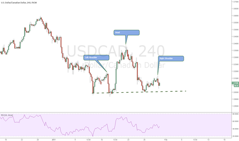 USDCAD: #USDCAD HeadandShoulders Pattern for Massive drop?