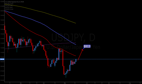 USDJPY: Long to 111.698
