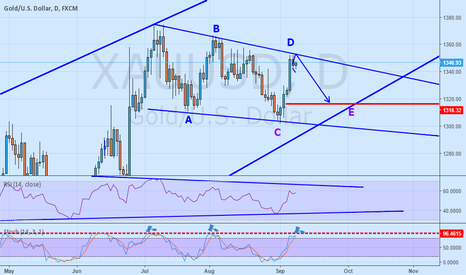 XAUUSD: end of D wave
