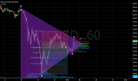 BTCUSD: Thoughts for BTCUSD for the next 24 Hours