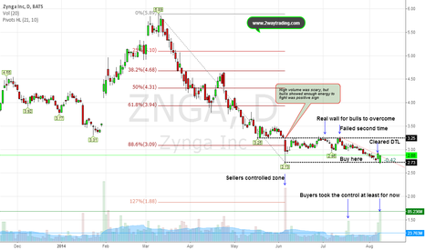 ZNGA: Bottom printed (Above 3.25 will send a note to short sellers)