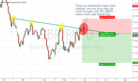 GBPJPY: GBPJPY-FAKE Breakout made a mistake on everyone