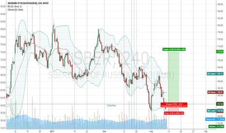 SBER: Покупка сбербанк