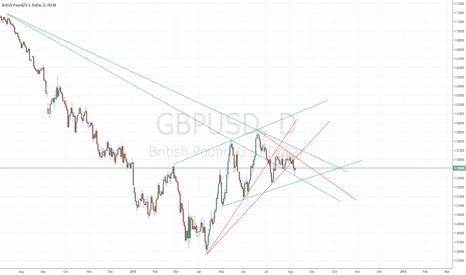 GBPUSD: GBP/USD currently sitting and waiting