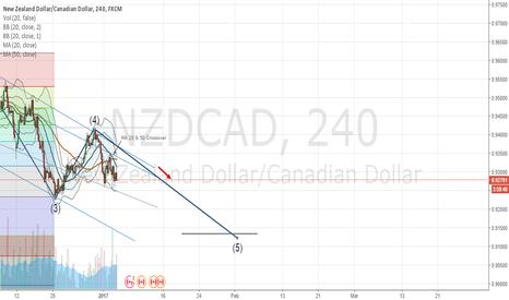 NZDCAD: NZDCAD : Signals to go SHORT !