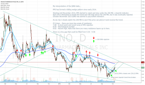 INO: INO - Falling Wedge with Bullish Engulfing