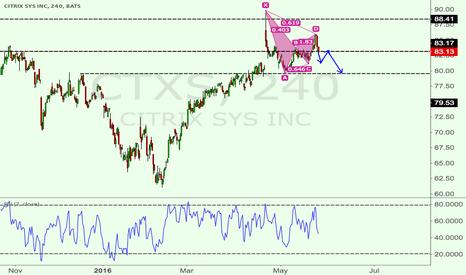 CTXS: CTXS 4H bearish Gartley pattern + long term resistance
