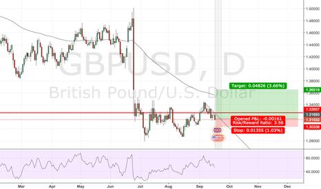 GBPUSD: long longer term