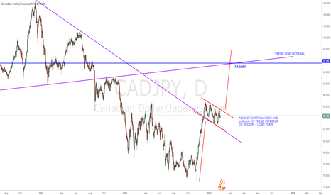 CADJPY: CAD/JPY 2 PATTERN VERY IMPORTANT LONG TERM