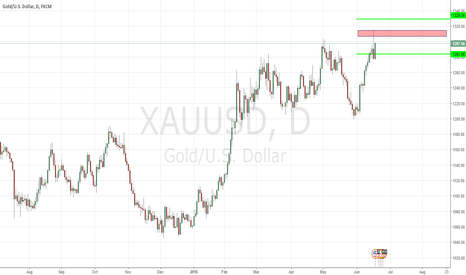 XAUUSD: GOLD Is Now Down